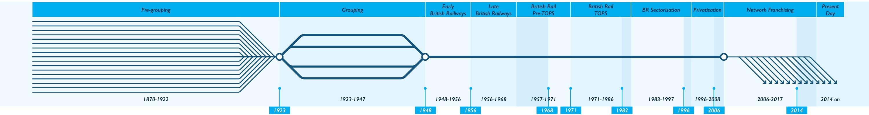The Hornby Model Railway Era system